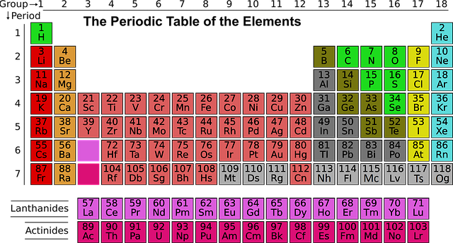 How to know the charge of an element college survival guy if the element is to the far right of the periodic table blue section they already have 8 so they are stable and do not have a charge urtaz Gallery
